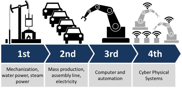 Lịch sử phát triển công nghiệp 4.0