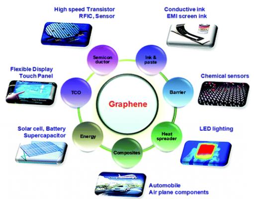 Graphene và ống nano Carbon-Tính chất và ứng dụng