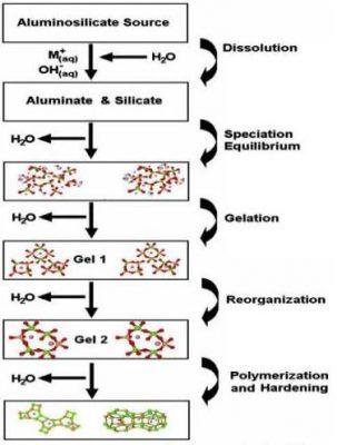 Bê tông Geopolymer 1