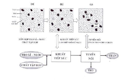 Bê tông Geopolymer - Quá trình lý hóa