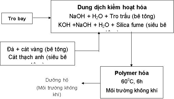 Bê tông Geopolymer - quy chình chế tạo