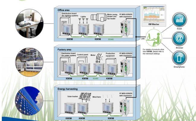 Hệ thống giám sát năng lượng tiêu chuẩn